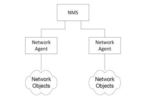 مدیریت شبکه
