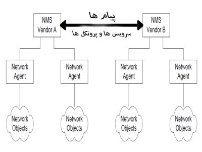 استاندردهای Network Management