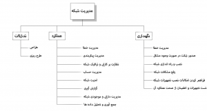 سطوح network management