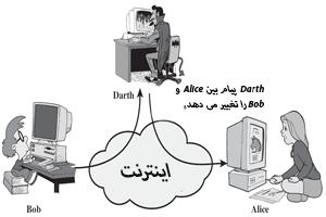 حمله ی امنیتی اکتیو از نوع تغییر پیام