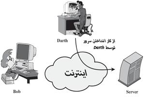 حمله ی امنیتی اکتیو از نوع عدم ارائه سرویس